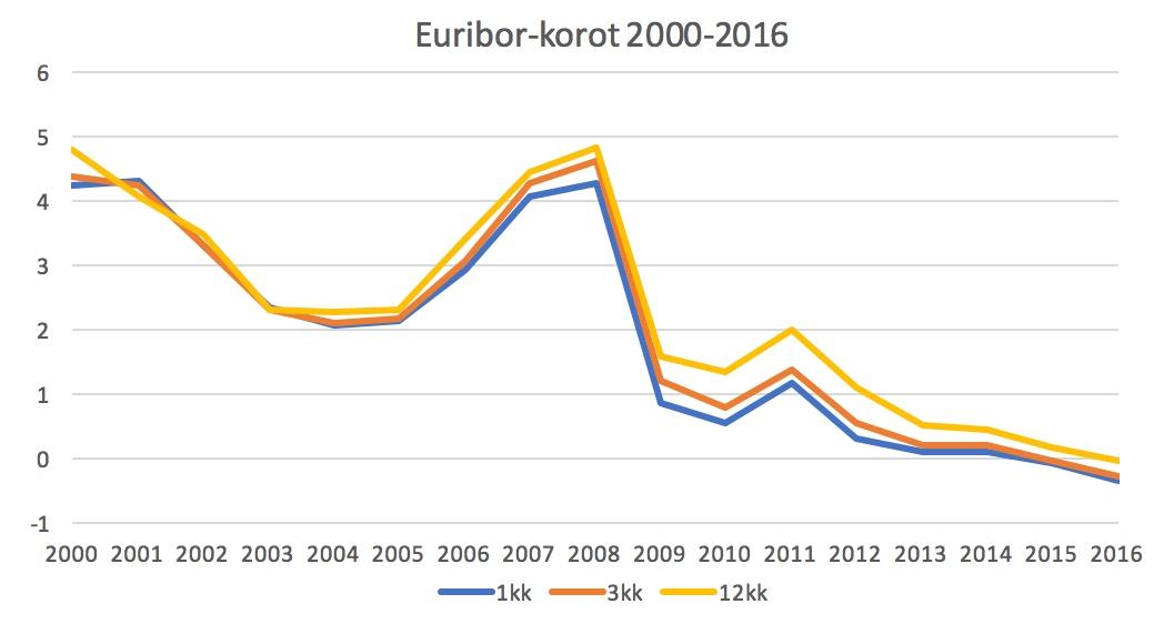 Euribor Kehitys